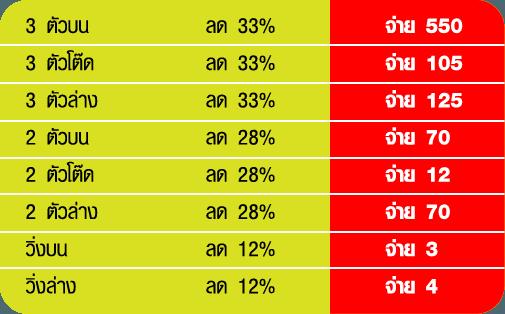 thai lottery online